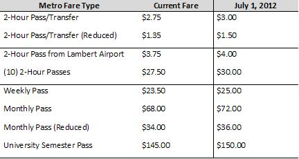 July 1 2012 Fare Increase Chart