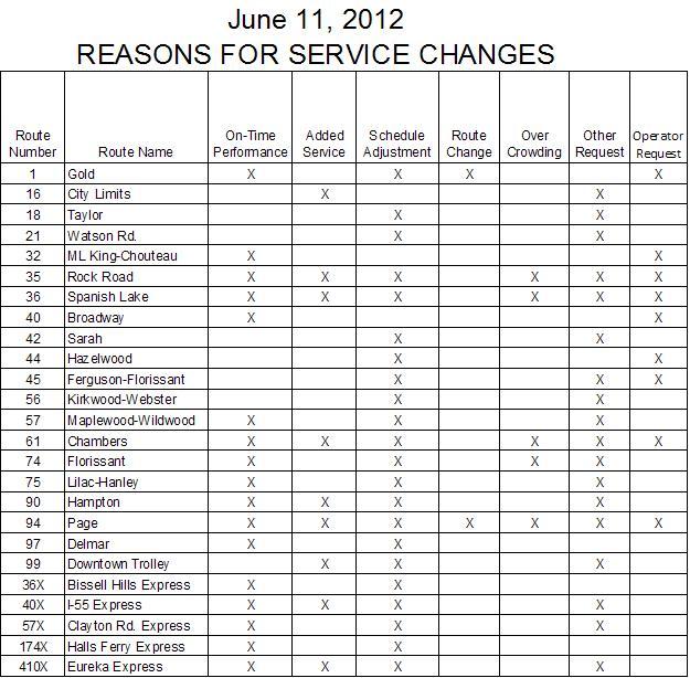 June 11 2012 Schedule Change Explanations