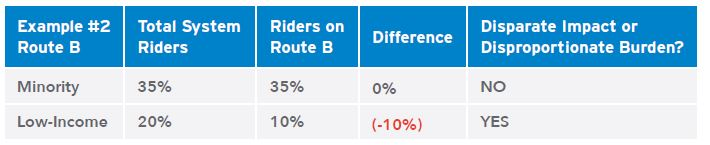 Sample percentages for Minority and Low-Income Riders