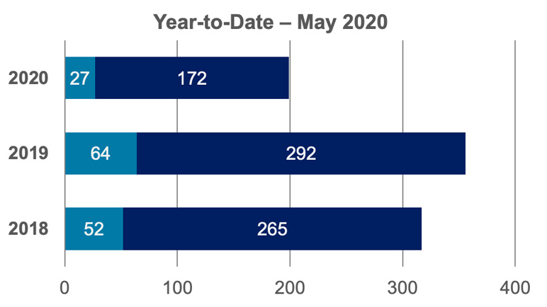 Year-to-Date - May 2020