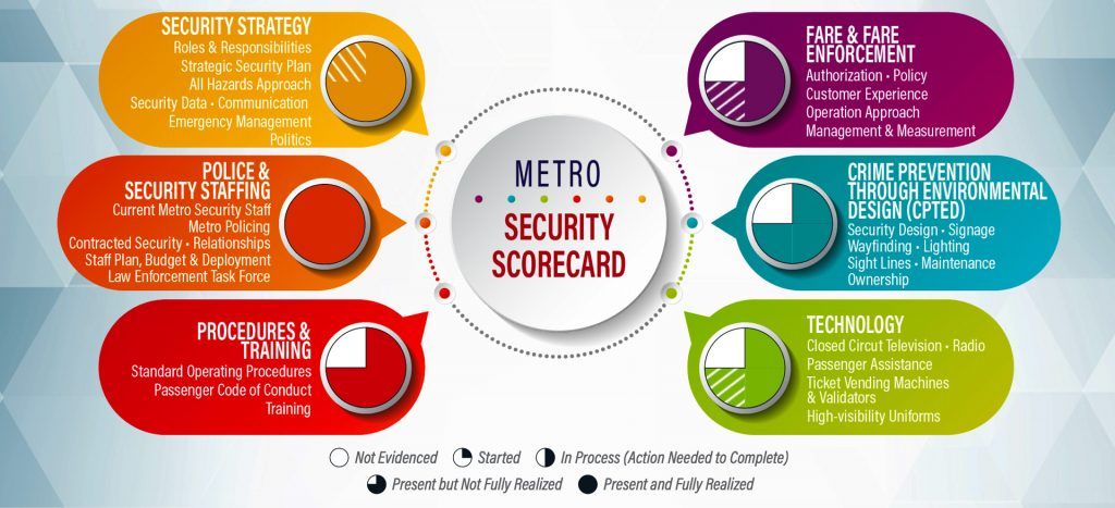 infographic of Metro Security Scorecard showing Progress in each of the categories.