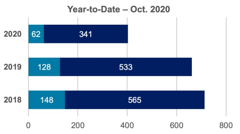 Community Report graph - Year-to-Date – Oct. 2020