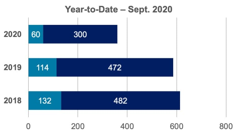 Community Report graph - Year-to-Date – Sept. 2020