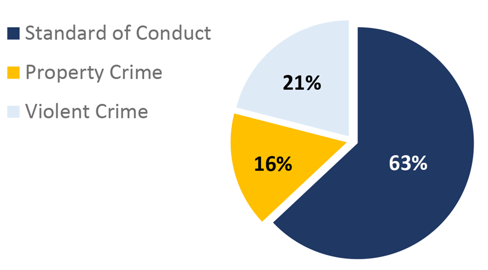 St. Clair County Pie Chart. Standard of Conduct: 63%; Property Crime: 16%; Violent Crime: 21%