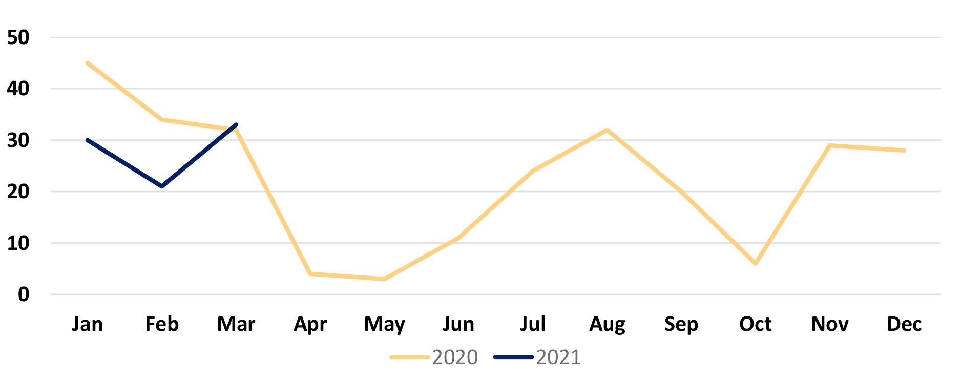 St. Louis County Incidents Chart for years 2020 and 2021.
