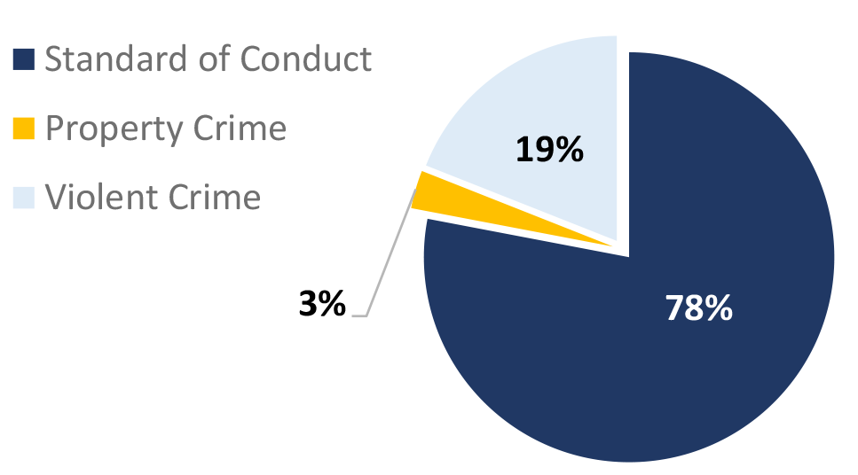St. Louis County Pie Chart. Standard of Conduct: 78%; Property Crime: 3%; Violent Crime: 3%