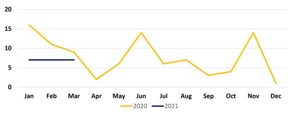 St. Louis Metro Incidents Chart for years 2020 and 2021.