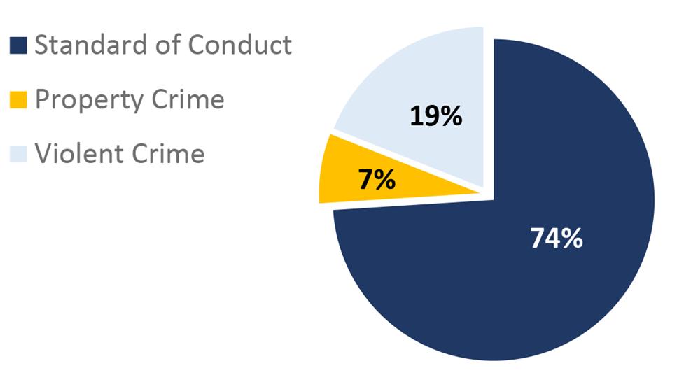 St. Louis Metro Pie Chart. Standard of Conduct: 74%; Property Crime: 7%; Violent Crime: 19%