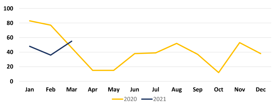 MetroLink Taskforce Summary Incidents Chart for years 2020 and 2021