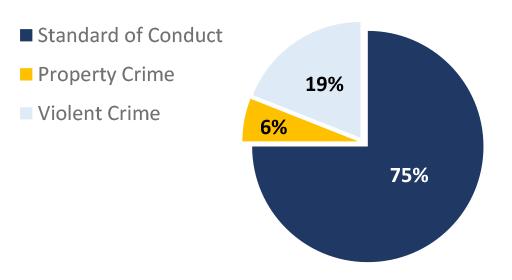 MetroLink Task Force Summary Pie Chart. Standard of Conduct: 75%; Property Crime: 6%; Violent Crime: 19%