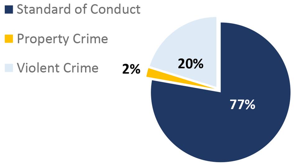 2021 Q2 MetroLink Task Force Summary Pie Chart. Standard of Conduct: 77%; Property Crime: 2%; Violent Crime: 20%