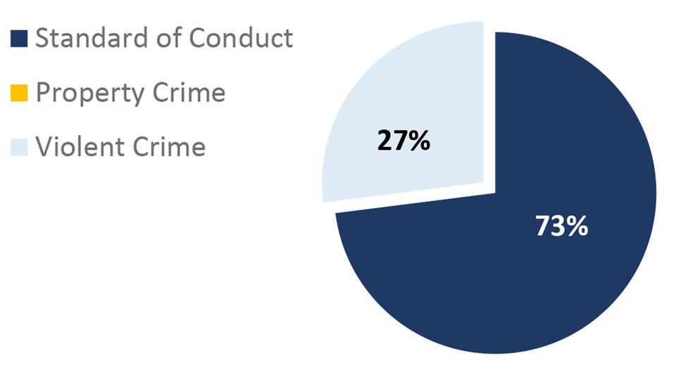 2021-Q2 St. Louis City Pie Chart. Standard of Conduct: 73%; Violent Crime: 27%